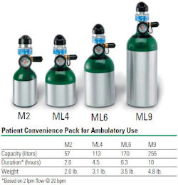 HomeFill II System | Invacare | Cylinders / Tanks | Tri-Med,Inc